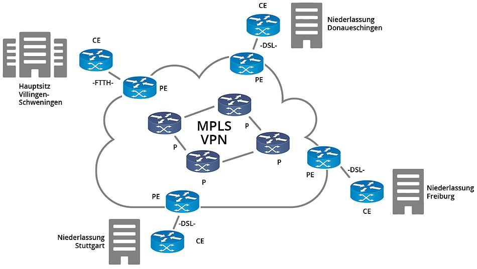 Standortvernetzungen per MPLS, Richtfunk oder VPN